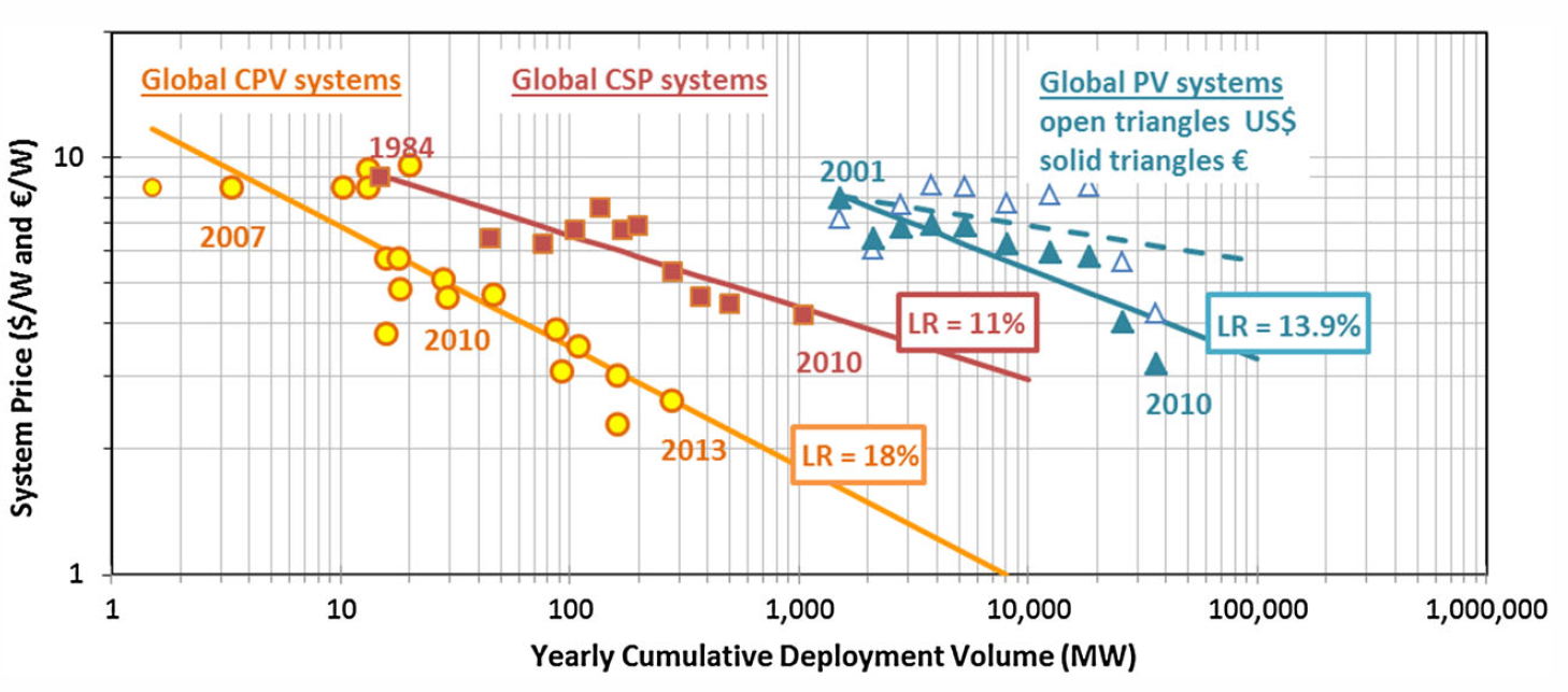 Learning curve of solar electricity technologies at a system level (Haysom, et al., Progress in Photovoltaics, Nov. 2014)